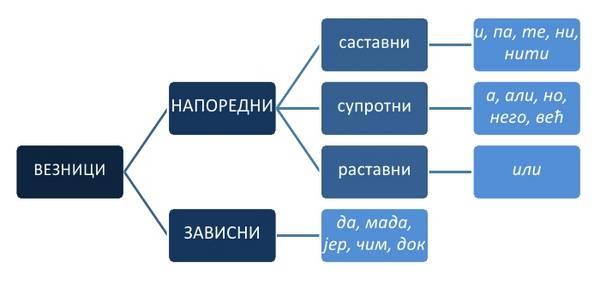 veznici u srpskom jeziku