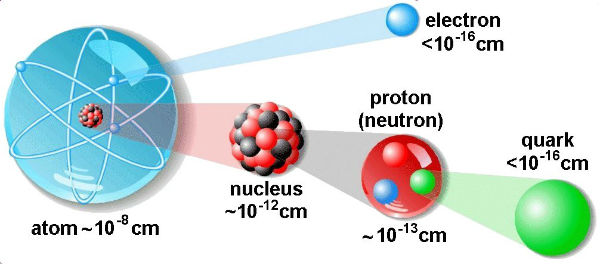 struktura atoma